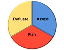 Evaluate, Assess and Plan