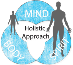 Holistic or Wholistic?